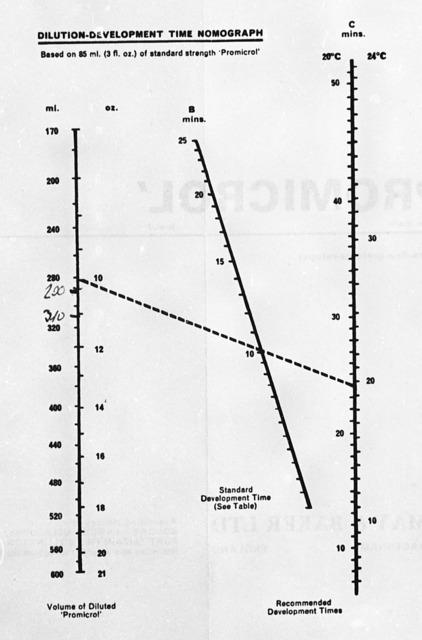 Promicrol-nomograph-2.jpeg