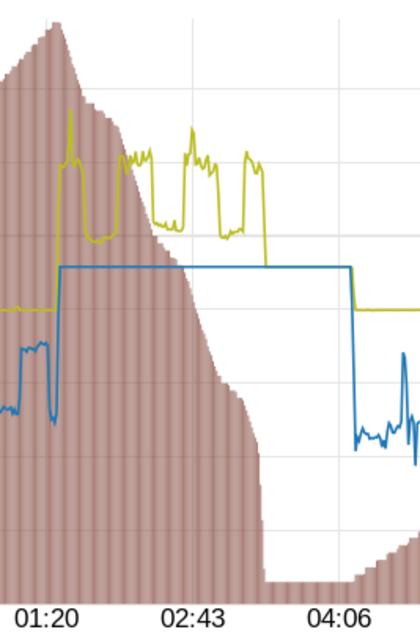PV-fail-detail.png